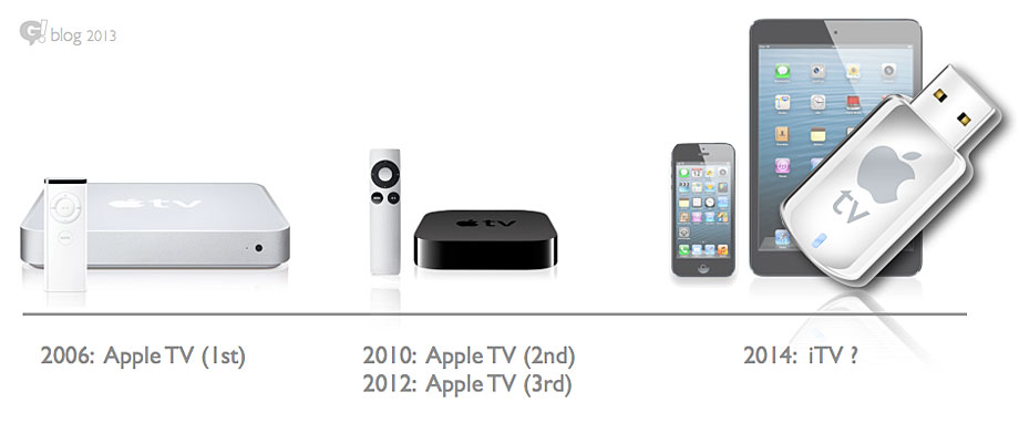 Apple-TV-evolution