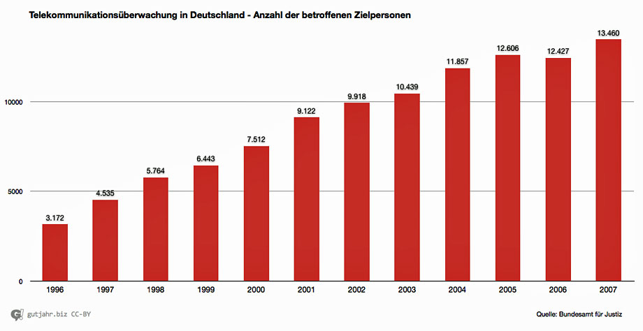 Lauschangriff-Statistik-0