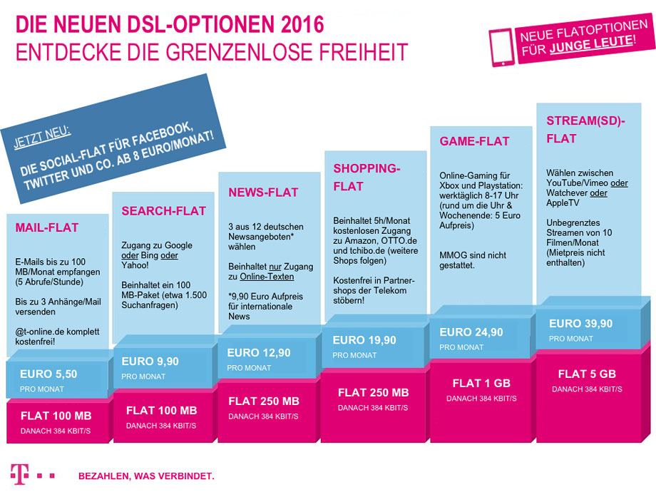 Telekom Erdrosseln Was Verbindet G Gutjahrs Blog