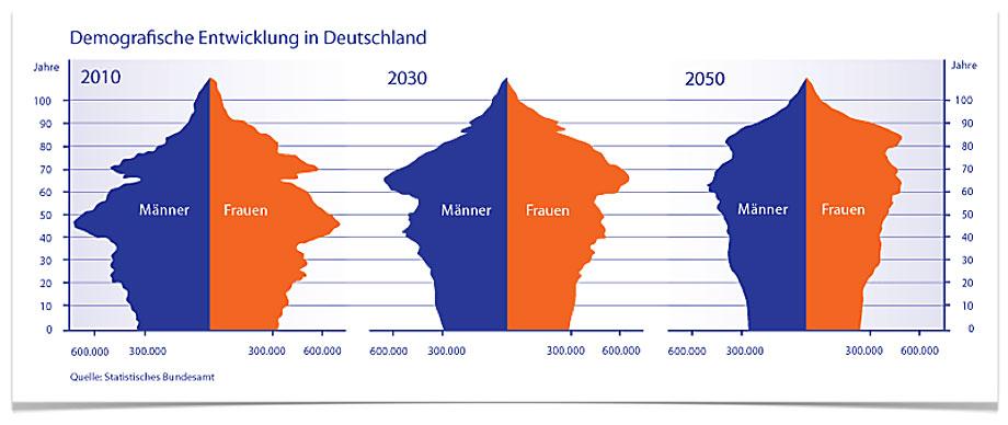 demographie-deutschland