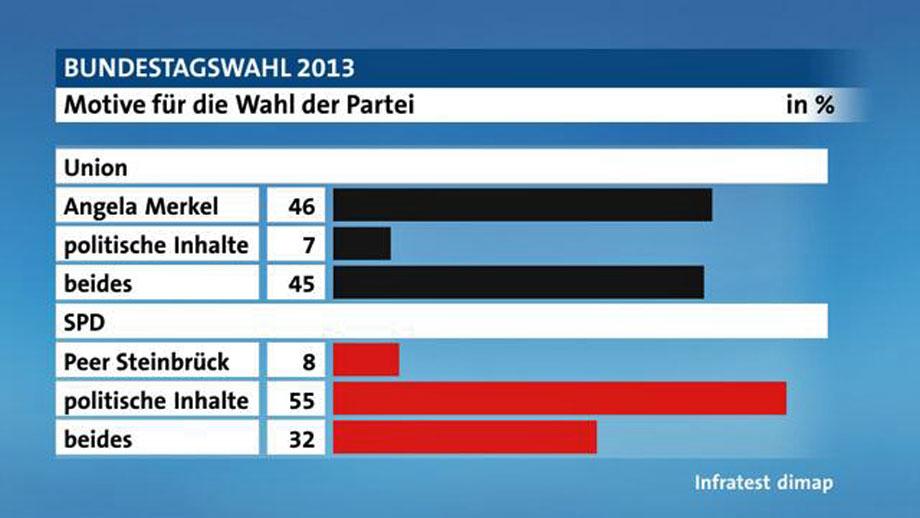 motive-wahl