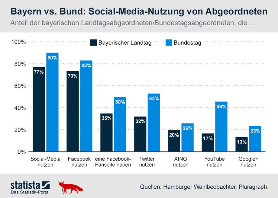 stats-bayerb-bund