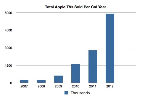 20130124AppleTV-sales