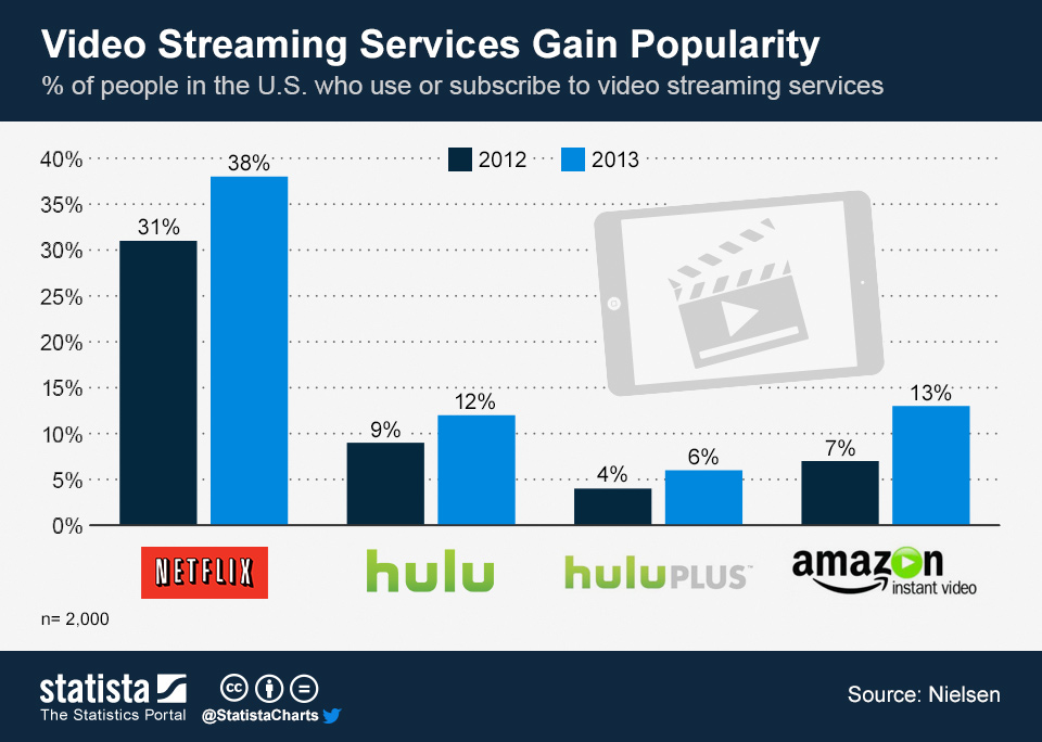 ChartOfTheDay_1477_Adoption_of_video_streaming_services_n-1
